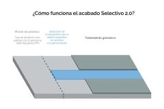 Infografía-¿Cómo-funciona-el-acabado-Selectivo-2.0