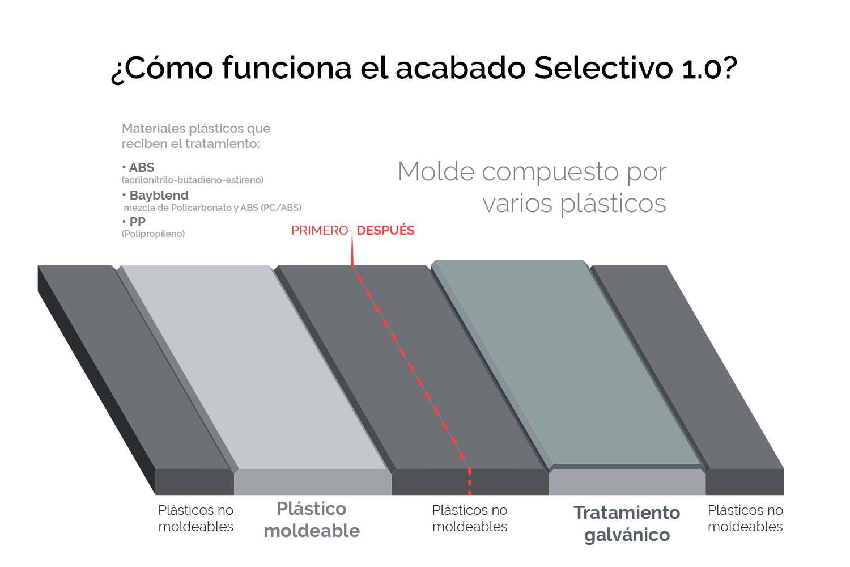 Infografía-¿Cómo-funciona-el-acabado-Selectivo-1.0